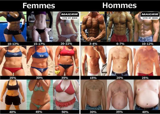 perdre la graisse corporelle et non musculaires