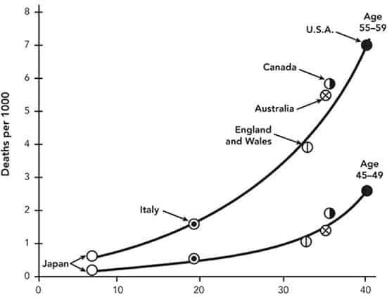 etude-6-pays-ancel-keys-cholesterol-graisses-mensonges