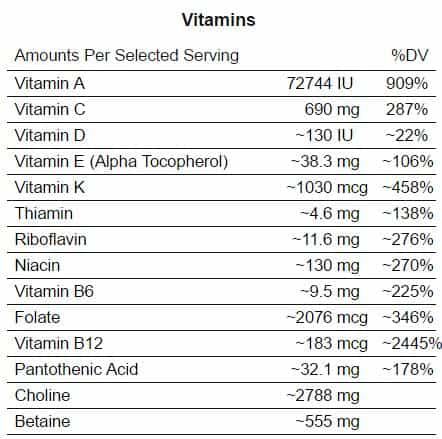 carences-alimentation-paleo-sans-lait-sans-cereales-vitamines